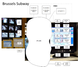 Software interface voor het Brussels metro